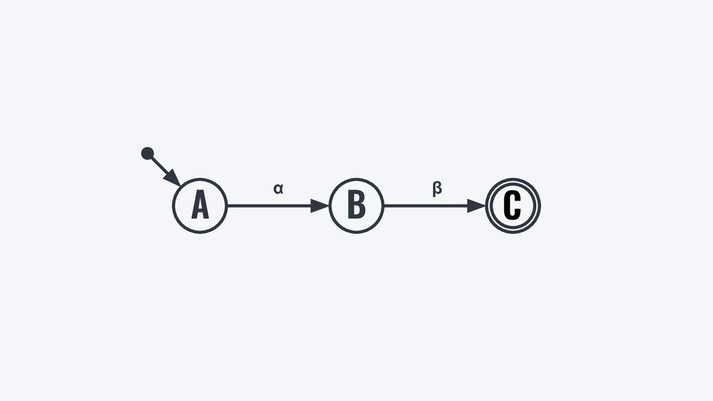 A B C α β