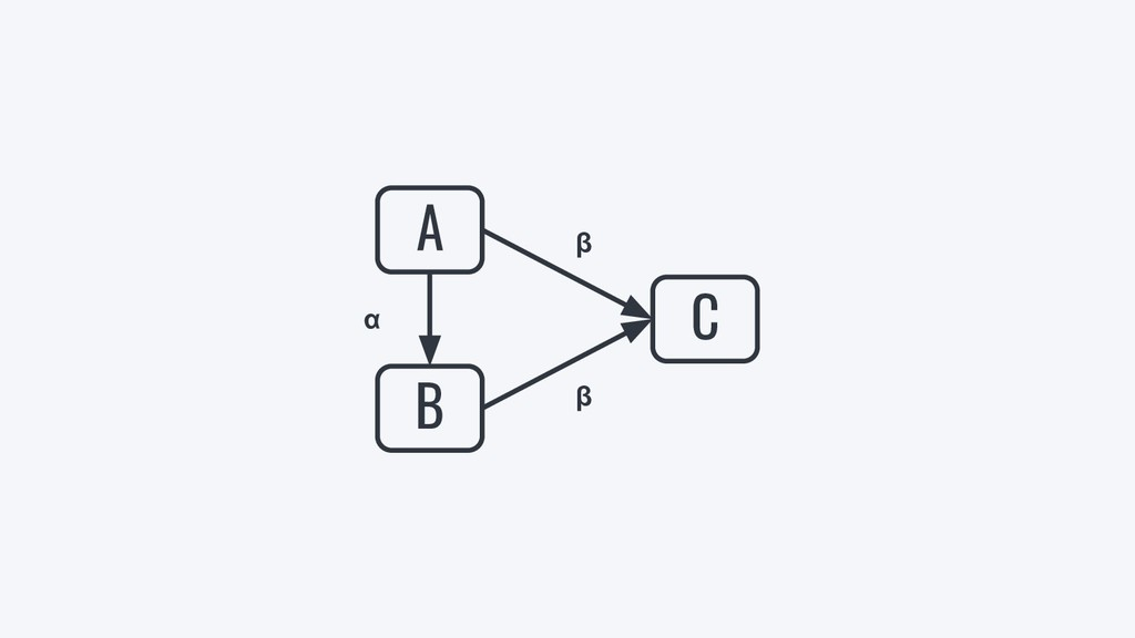 C A B β β α