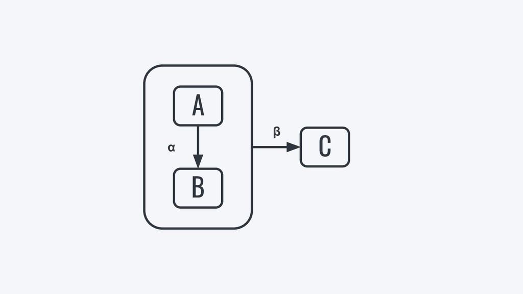 β C A B α