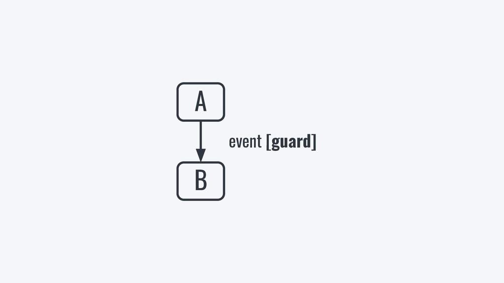 A B event [guard]