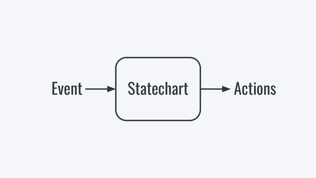 Statechart Event Actions