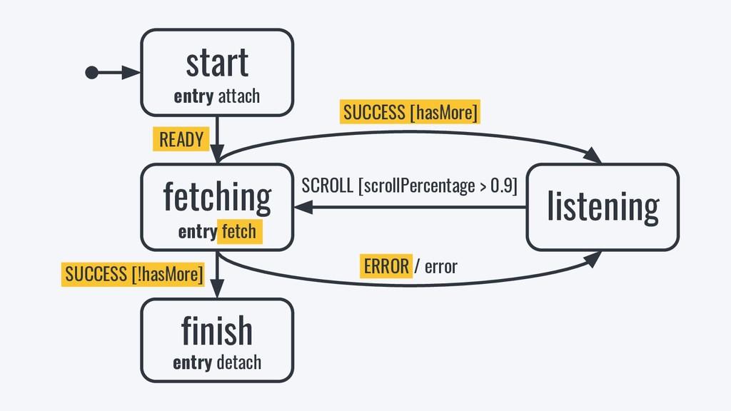 ERROR / error SUCCESS [!hasMore] SUCCESS [hasMo...