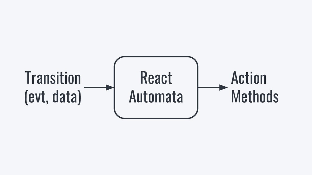 React Automata Transition (evt, data) Action Me...
