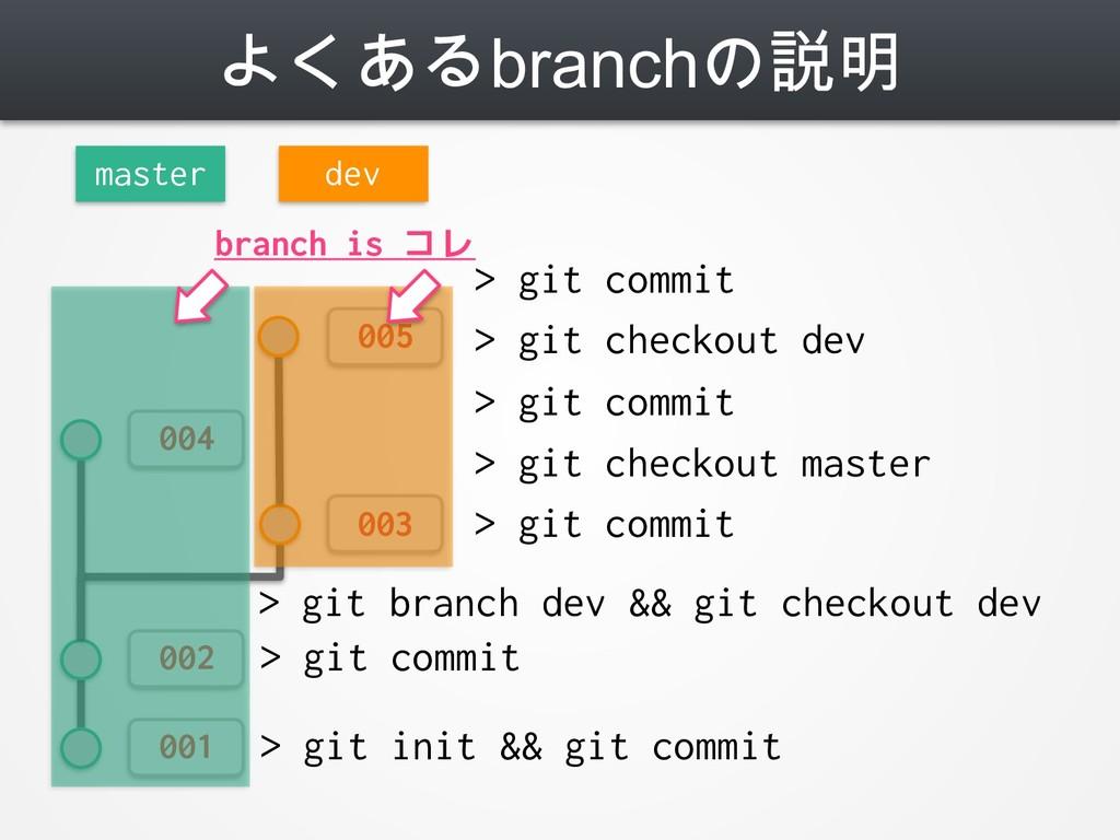 よくあるbranchの説明 001 002 master > git init && git ...