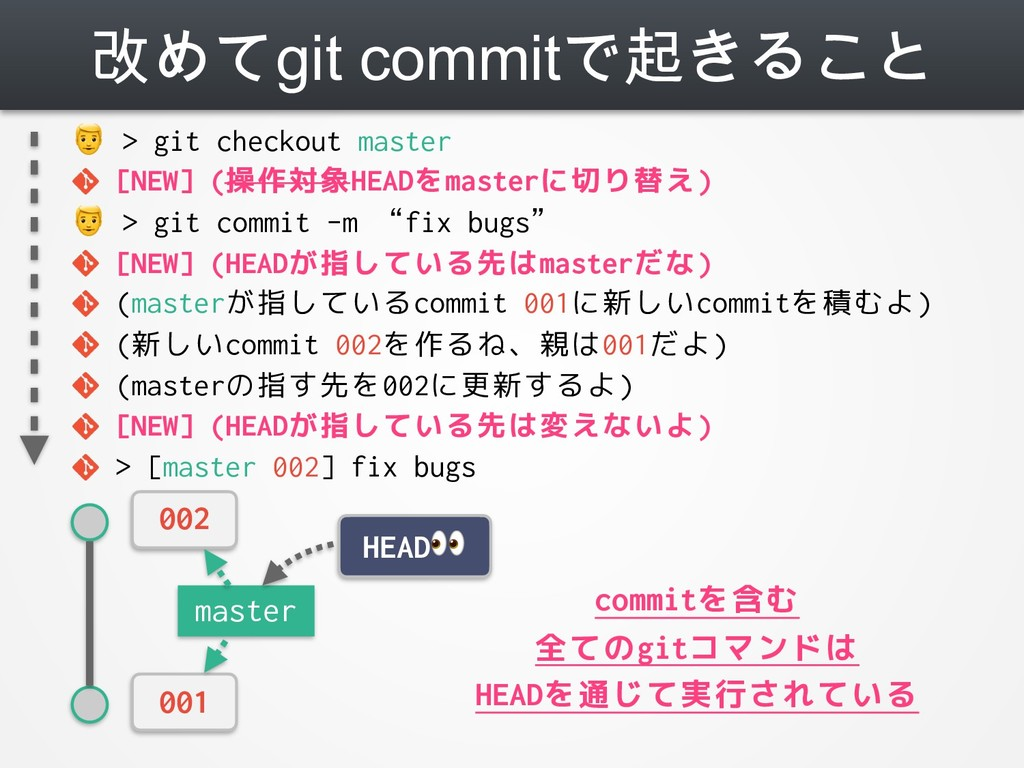 改めてgit commitで起きること  > git checkout master [NEW...