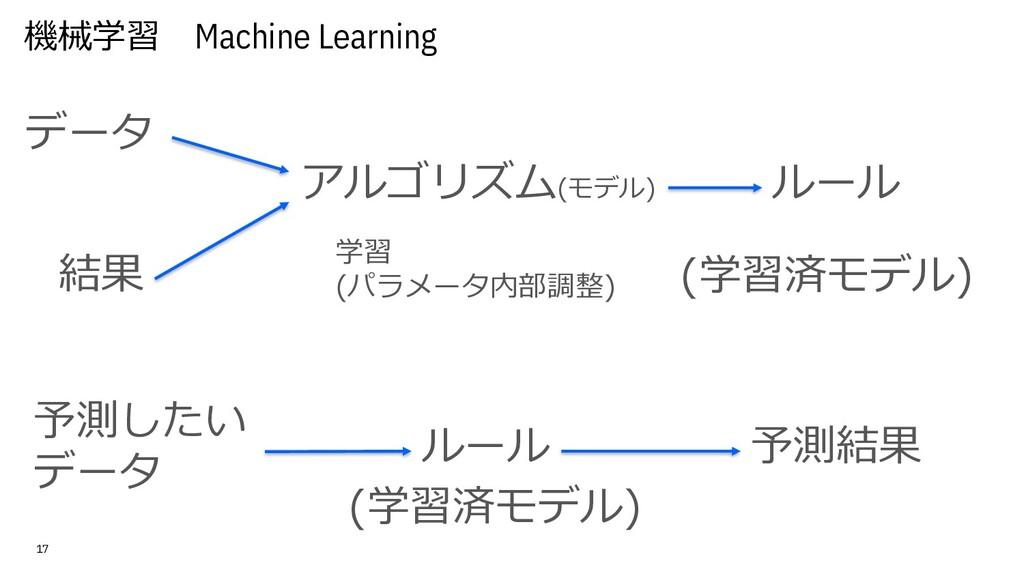 機械学習 Machine Learning 17 データ ルール アルゴリズム(モデル) 結果...