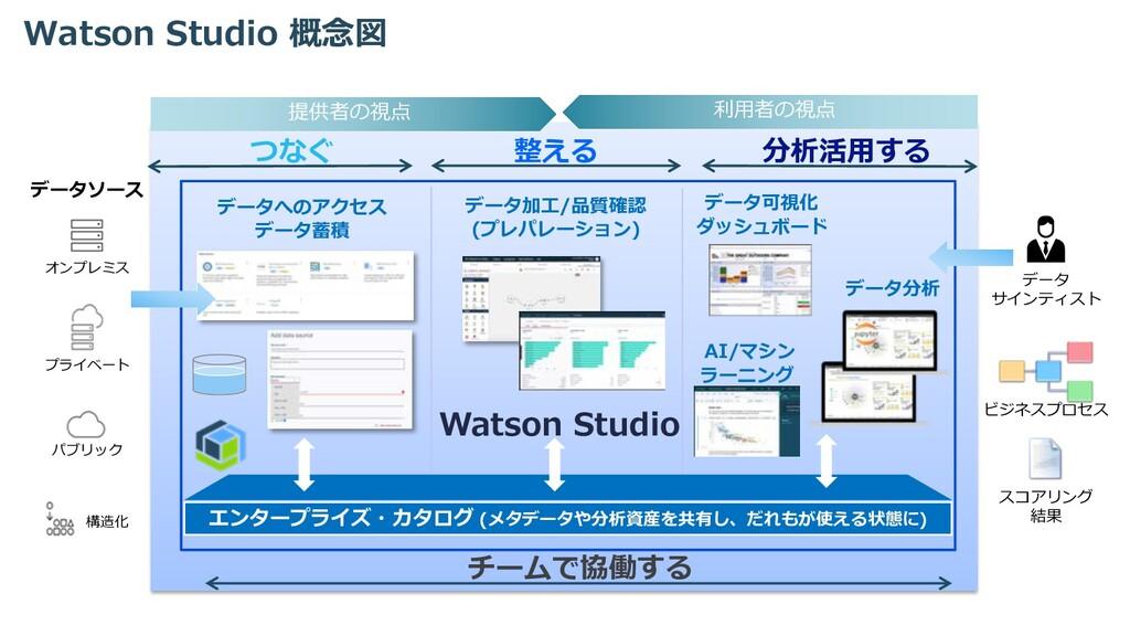 Watson Studio 概念図 エンタープライズ・カタログ (メタデータや分析資産を共有し...