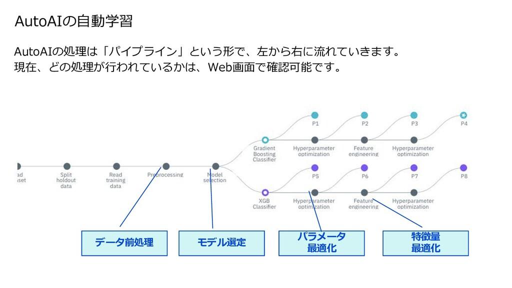 AutoAIの⾃動学習 AutoAIの処理は「パイプライン」という形で、左から右に流れていきま...