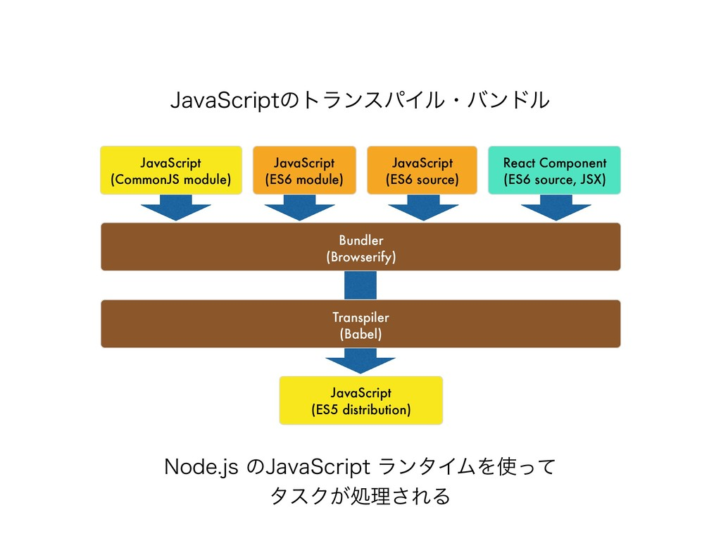 +BWB4DSJQUͷτϥϯεύΠϧɾόϯυϧ JavaScript (ES6 source)...