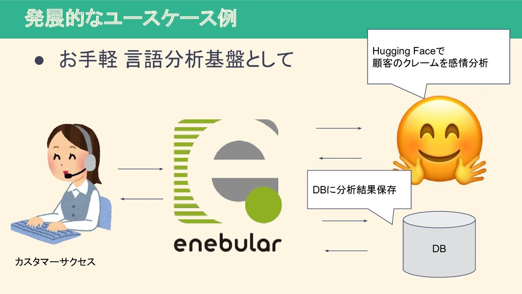 発展的なユースケース例 ● お手軽 言語分析基盤として DB カスタマーサクセス Huggin...