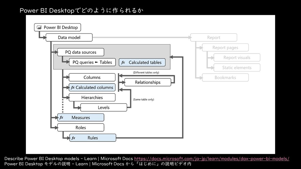 Power BI Desktopでどのように作られるか Describe Power BI D...