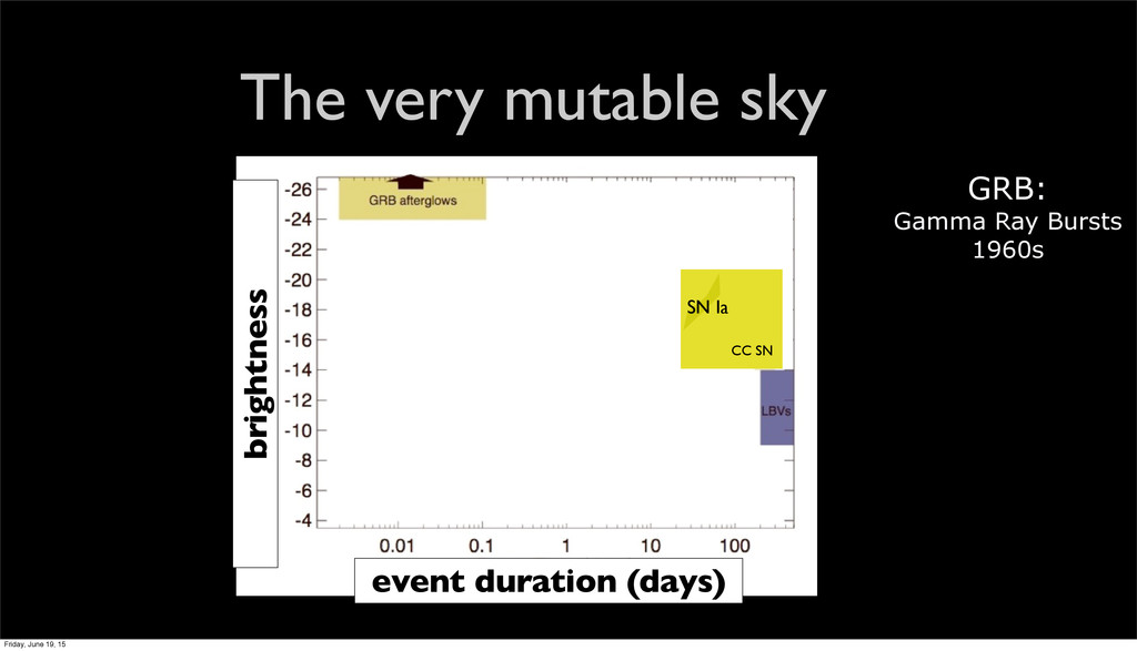 event duration (days) CC SN GRB: Gamma Ray Burs...