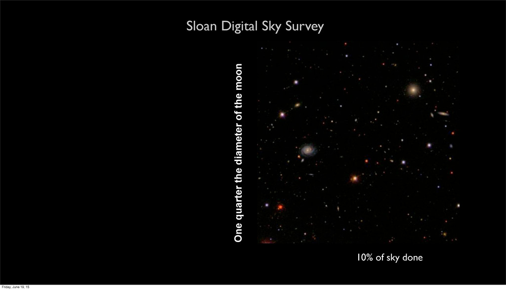 Sloan Digital Sky Survey 10% of sky done One qu...