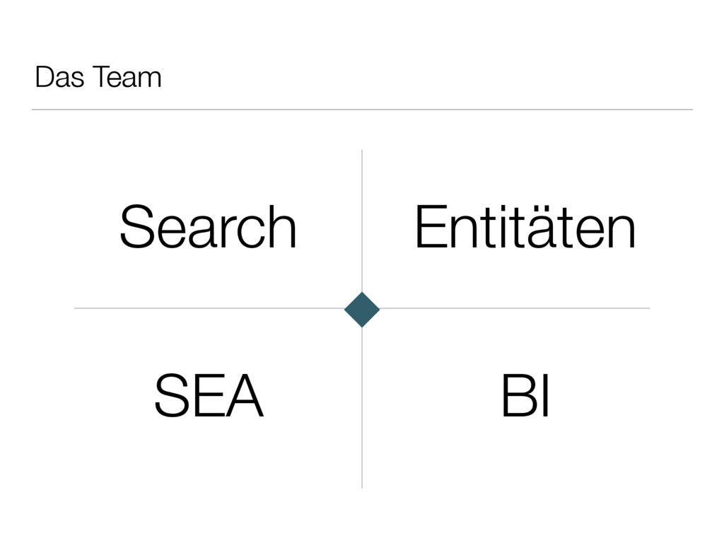 Das Team Search Entitäten BI SEA