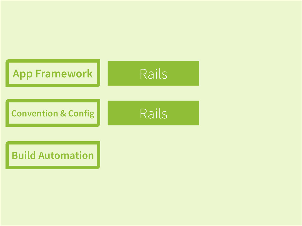Rails Rails App Framework Convention & Config B...