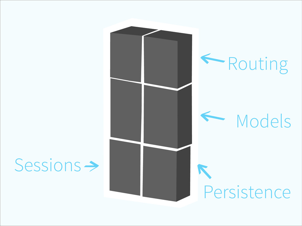 Routing Models Persistence Sessions