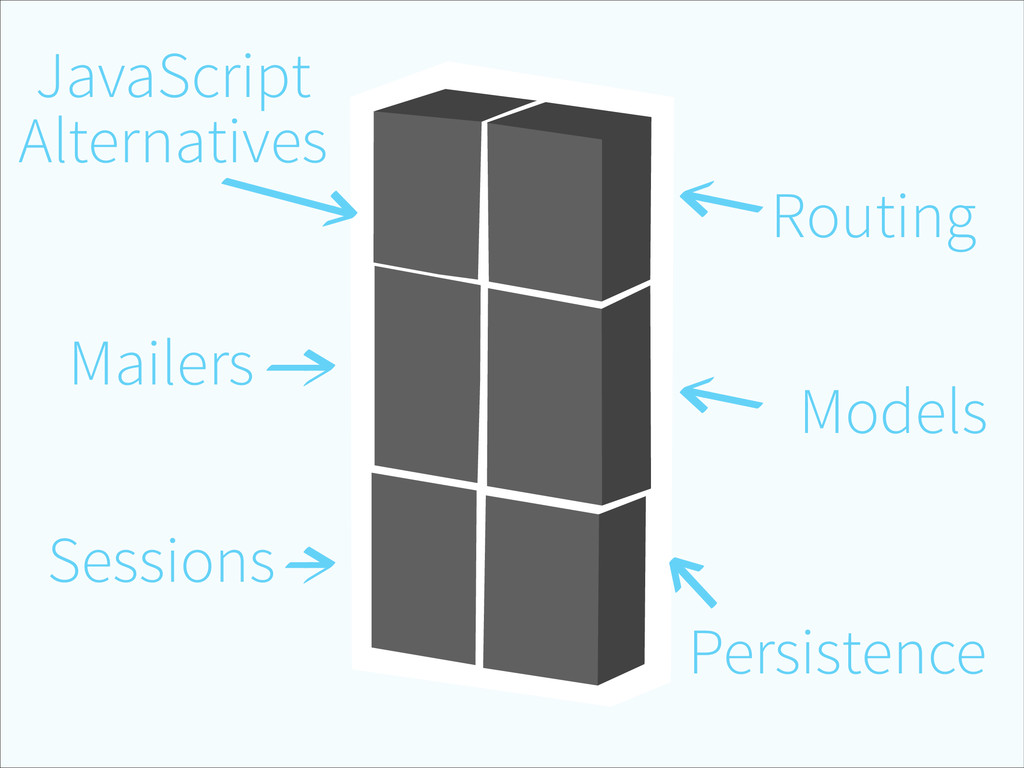Routing Models Persistence Sessions Mailers Jav...