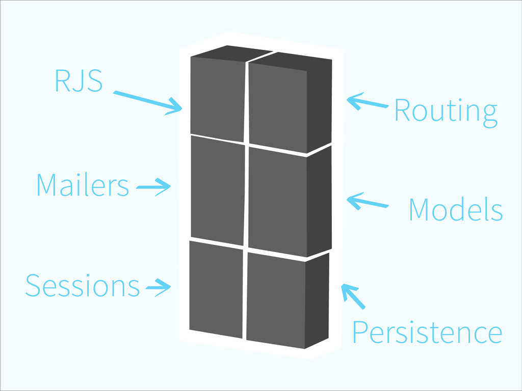 Routing Models Persistence Sessions Mailers RJS