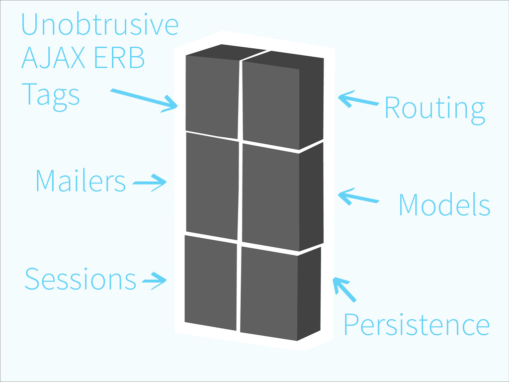 Routing Models Persistence Sessions Mailers AJA...