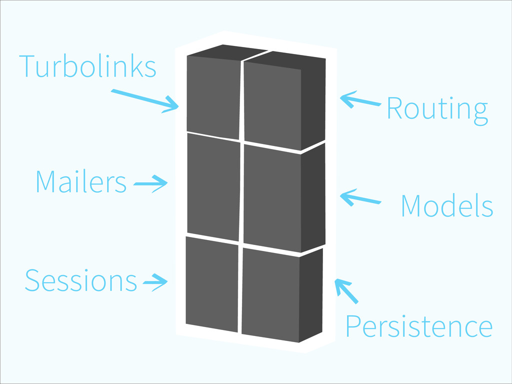 Routing Models Persistence Sessions Mailers Tur...