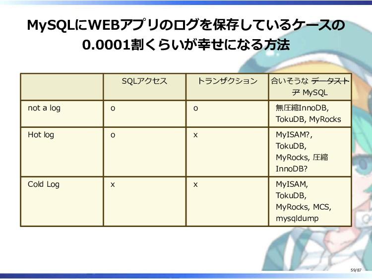 MySQLにWEBアプリのログを保存しているケースの 0.0001割くらいが幸せになる方法 S...