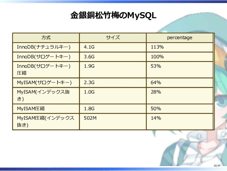 金銀銅松竹梅のMySQL 方式 サイズ percentage InnoDB(ナチュラルキー) ...