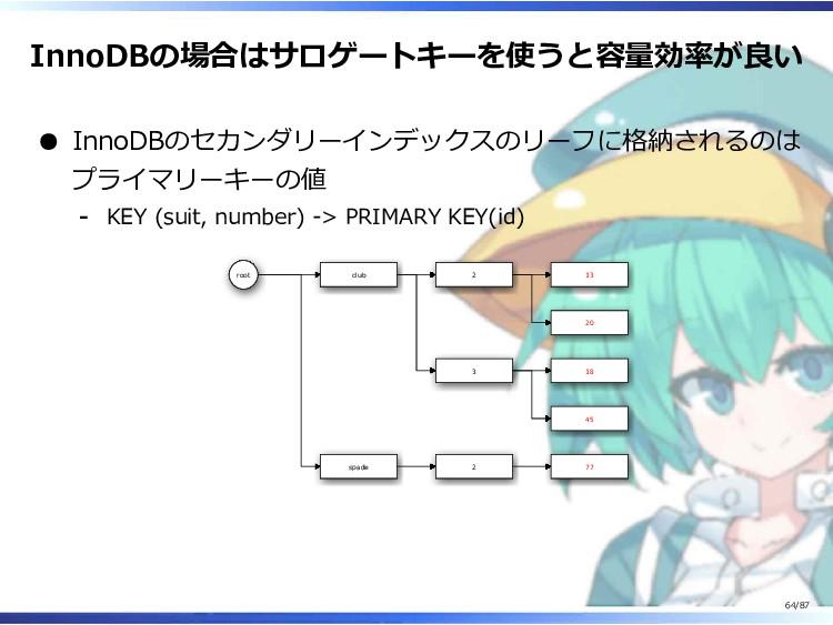 InnoDBの場合はサロゲートキーを使うと容量効率が良い InnoDBのセカンダリーインデック...