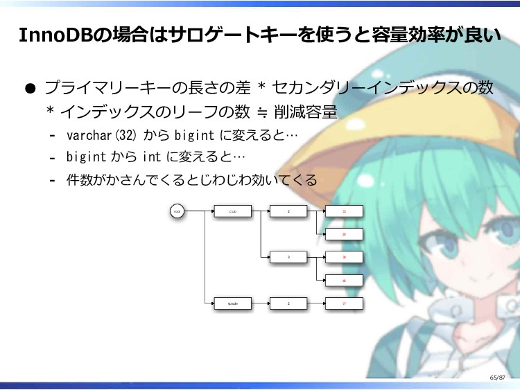 InnoDBの場合はサロゲートキーを使うと容量効率が良い プライマリーキーの長さの差 * セカ...