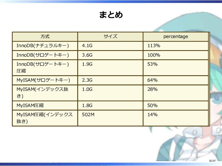 まとめ 方式 サイズ percentage InnoDB(ナチュラルキー) 4.1G 113%...