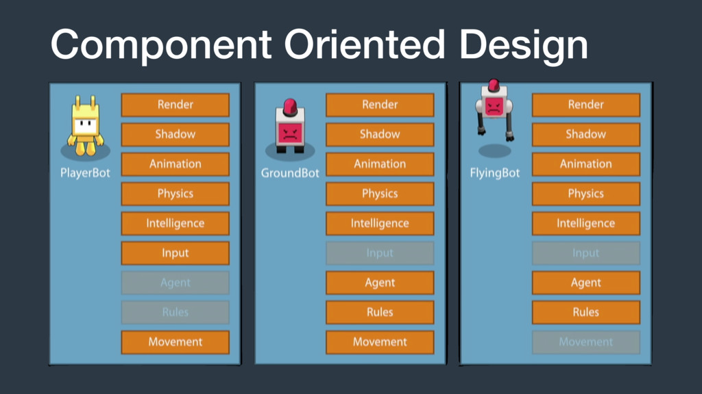 Component Oriented Design