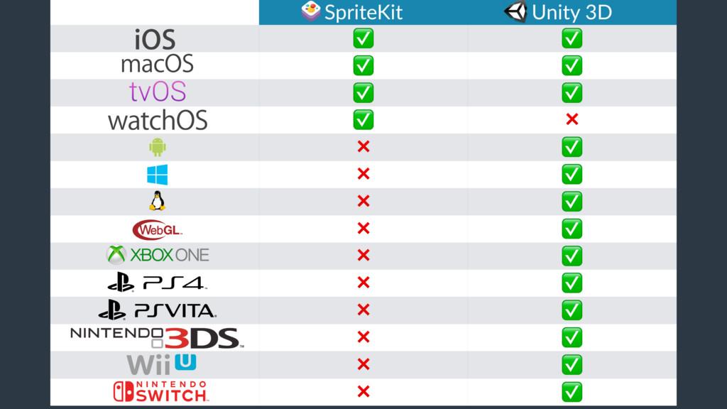 SpriteKit Unity 3D ✅ ✅ ✅ ✅ ✅ ✅ ✅ ❌ ❌ ✅ ❌ ✅ ❌ ✅ ...