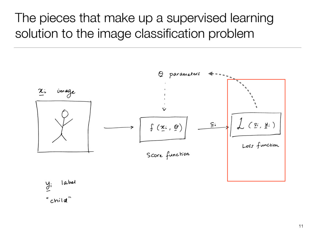 The pieces that make up a supervised learning s...
