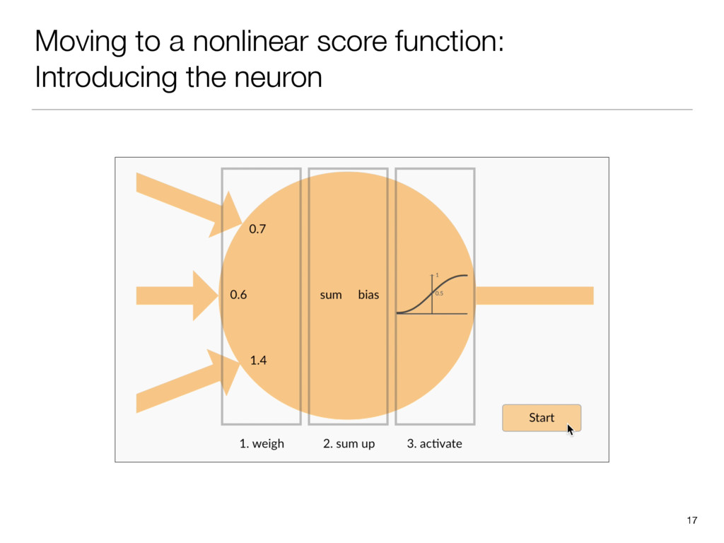 Moving to a nonlinear score function: Introduci...