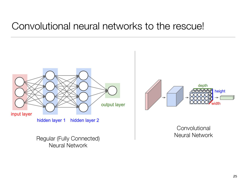 Convolutional neural networks to the rescue! 25...