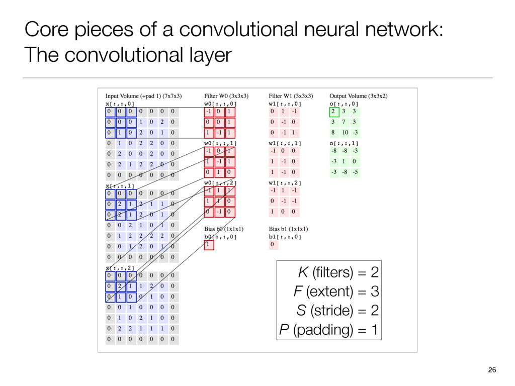 Core pieces of a convolutional neural network: ...