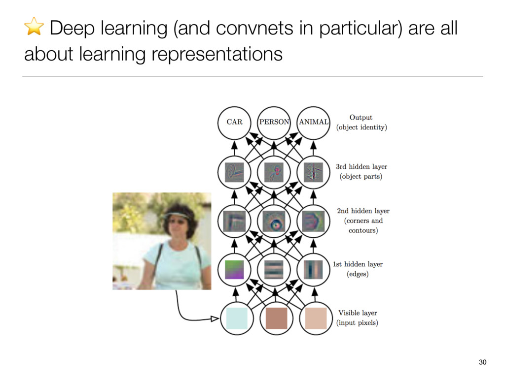 ⭐ Deep learning (and convnets in particular) ar...