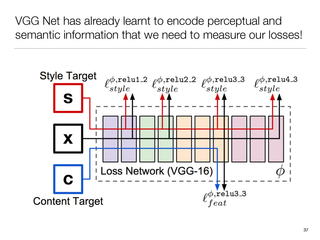 VGG Net has already learnt to encode perceptual...