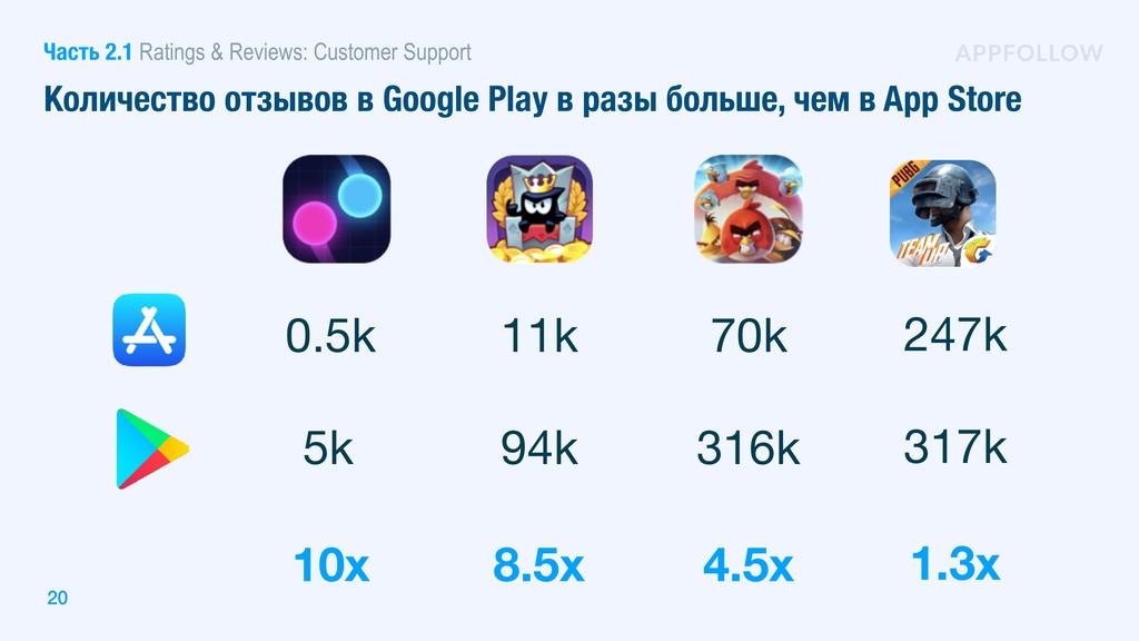 Количество отзывов в Google Play в разы больше,...