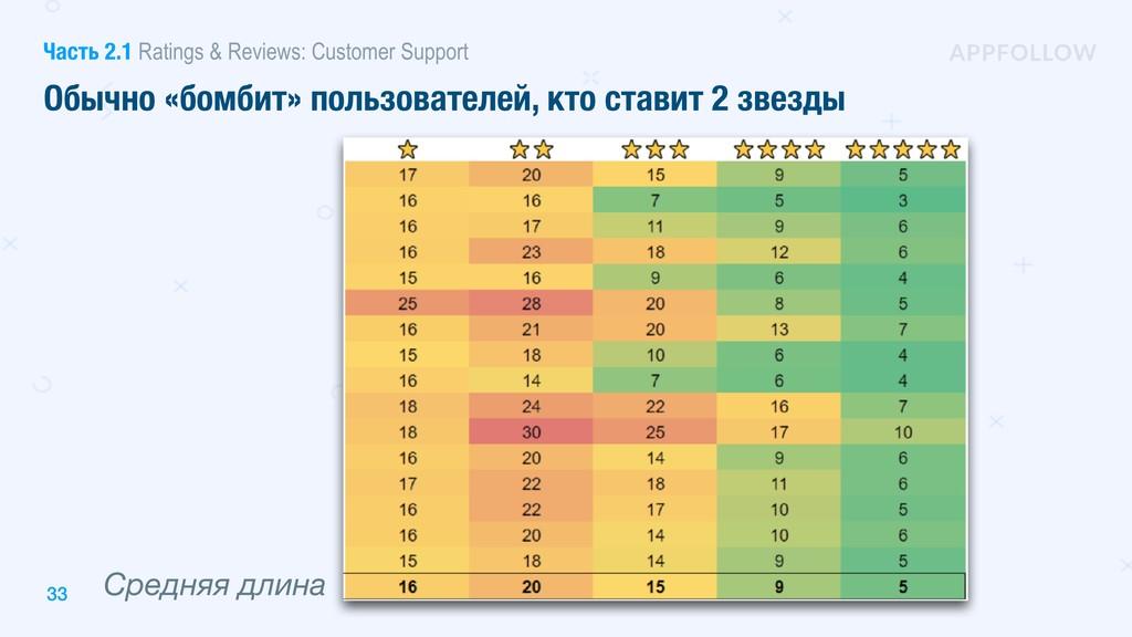 Средняя длина 33 Обычно «бомбит» пользователей,...