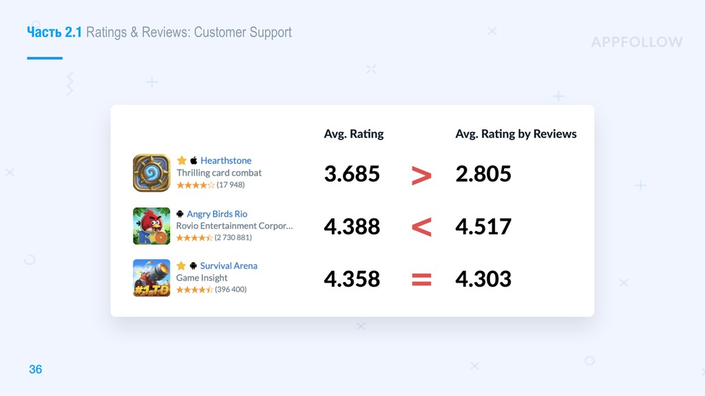 36 > < = Часть 2.1 Ratings & Reviews: Customer ...
