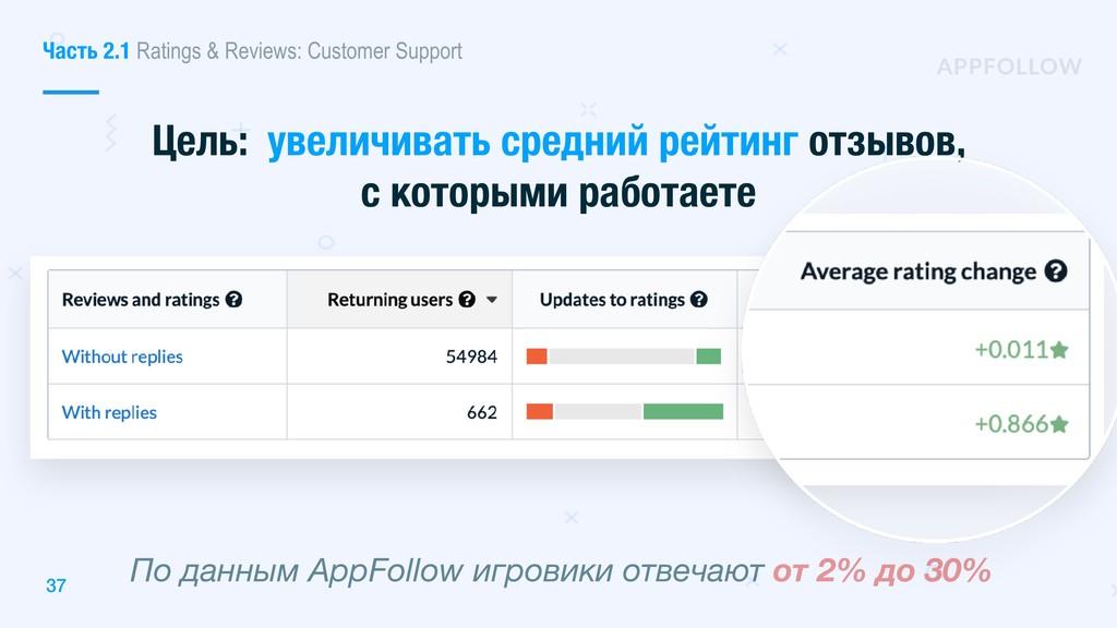 Цель: увеличивать средний рейтинг отзывов, с ко...
