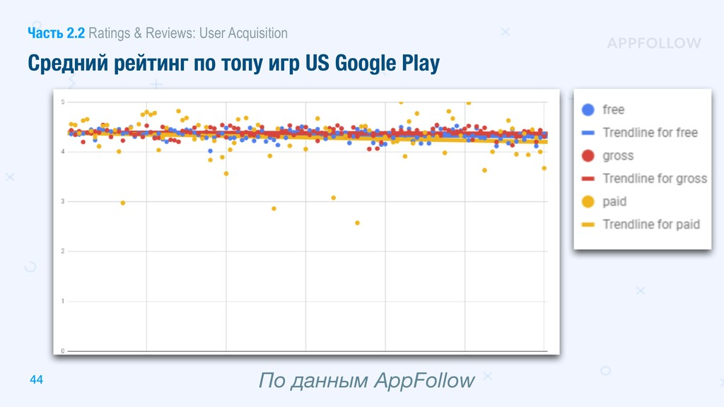 44 Средний рейтинг по топу игр US Google Play П...