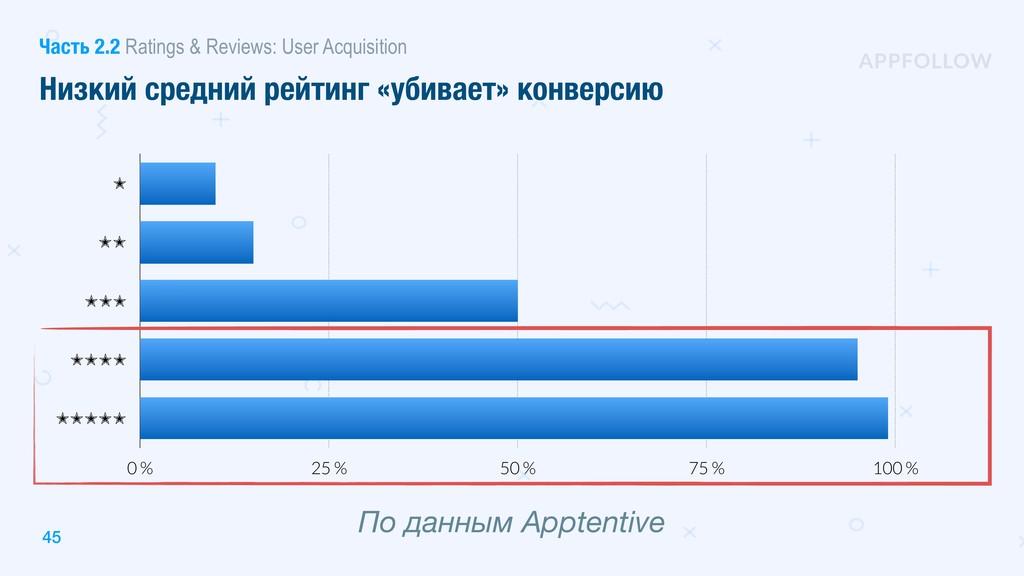 ✭ ✭✭ ✭✭✭ ✭✭✭✭ ✭✭✭✭✭ 0 % 25 % 50 % 75 % 100 % По...