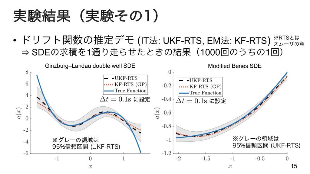 ࣮ݧ݁Ռʢ࣮ݧͦͷʣ • υϦϑτؔͷਪఆσϞ (IT๏: UKF-RTS, EM๏: K...