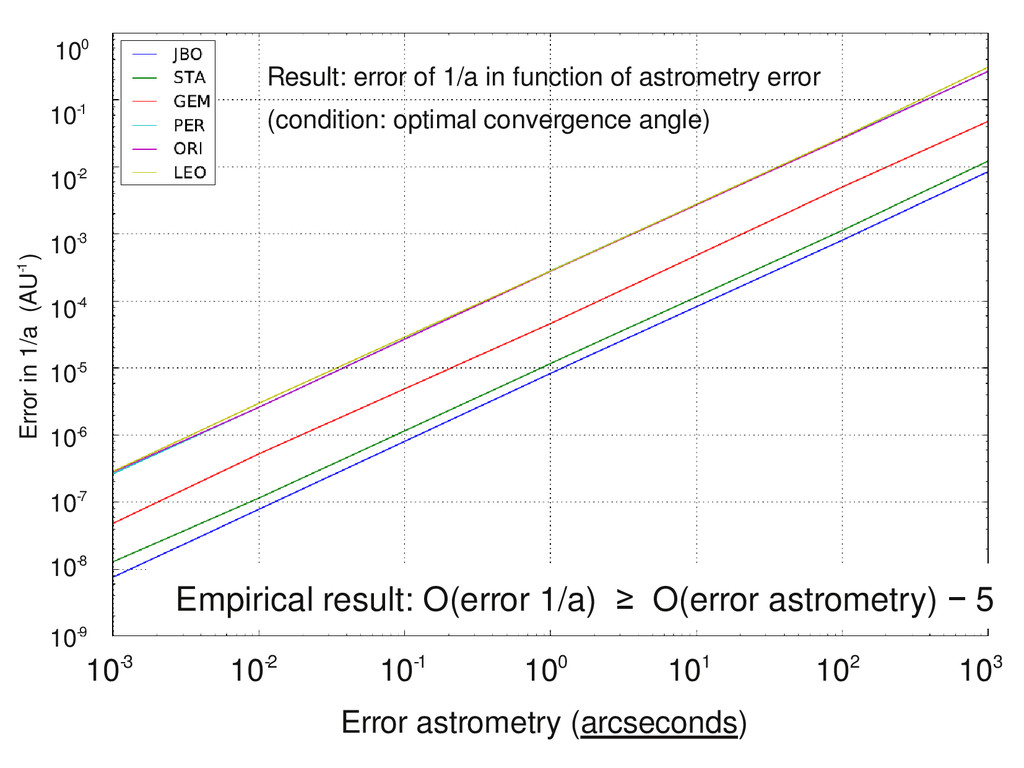 Empirical result: O(error 1/a) ≥ O(error astrom...