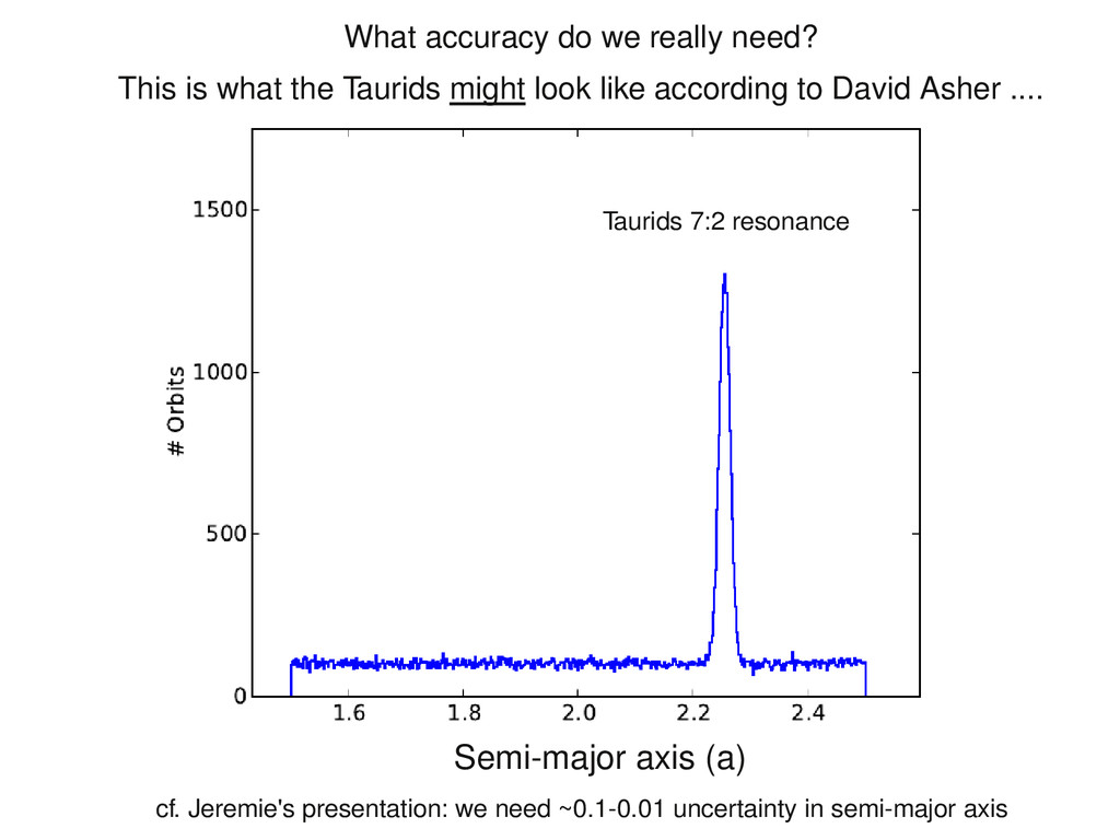 Semi-major axis (a) What accuracy do we really ...