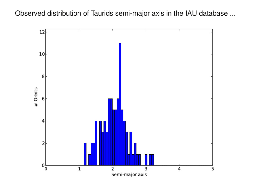 Observed distribution of Taurids semi-major axi...