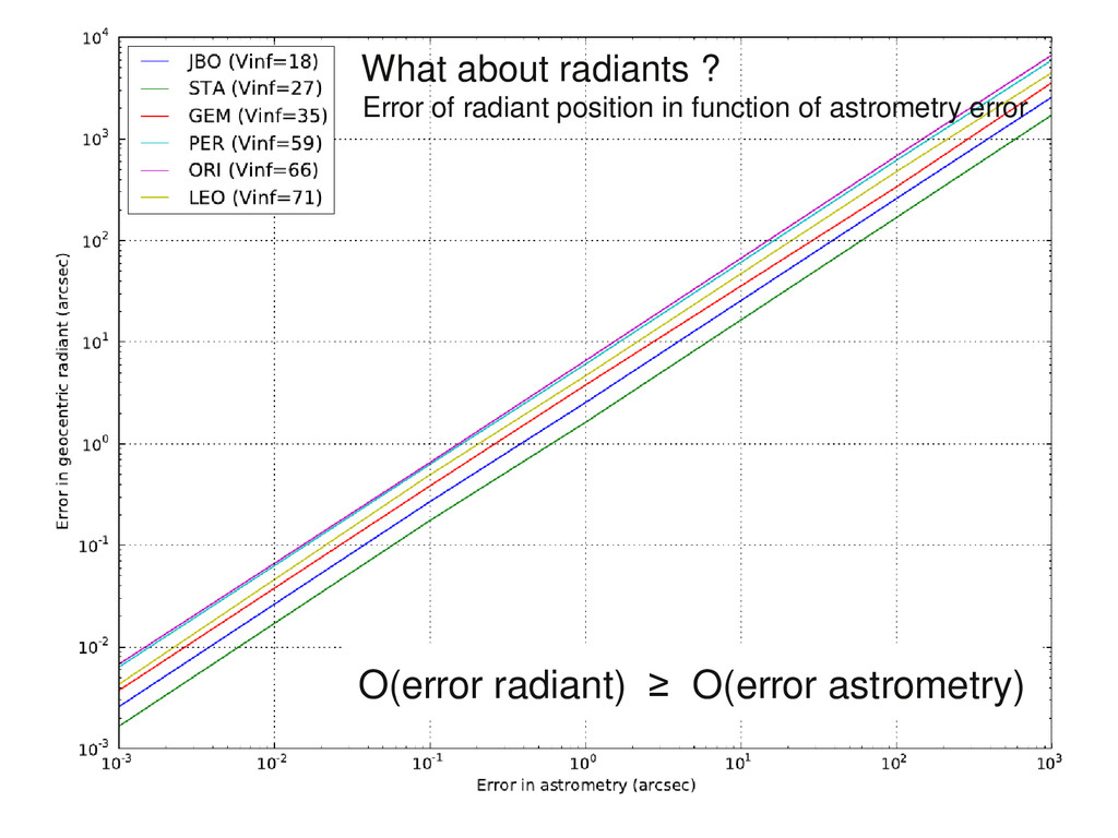 O(error radiant) ≥ O(error astrometry) What abo...
