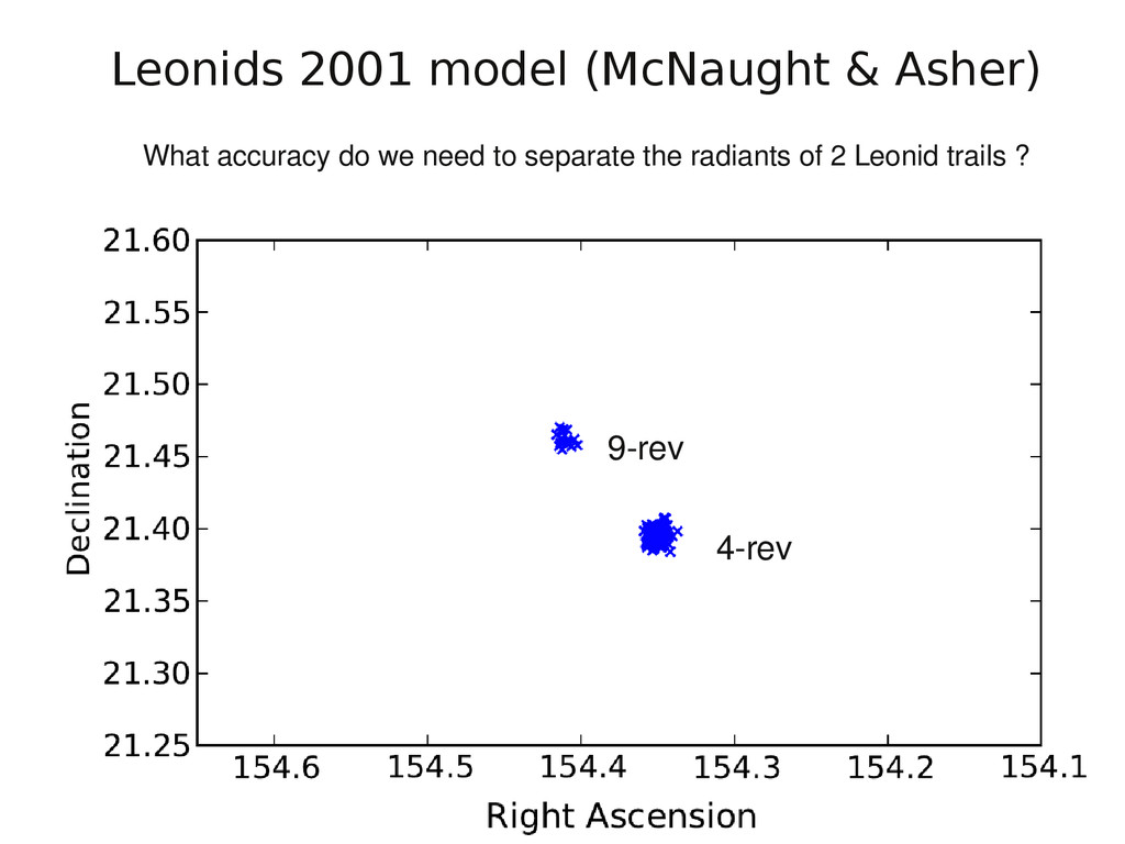 4-rev 9-rev Leonids 2001 model (McNaught & Ashe...