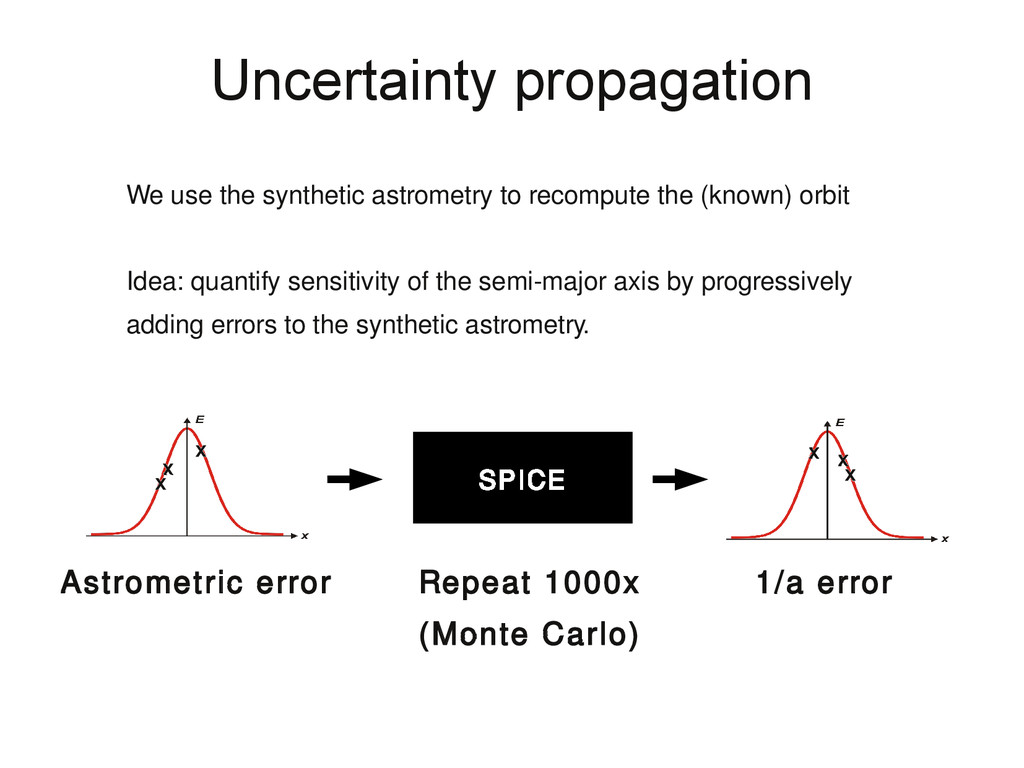Uncertainty propagation Repeat 1000x (Monte Car...
